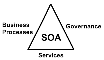 SOA Triangle of Services, Processes, and Governance