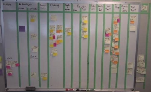 Example Task Board
