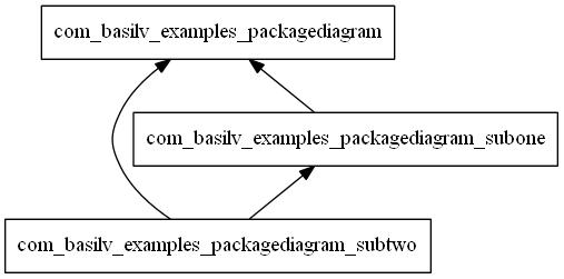 Example Java Package Dependencies Diagram